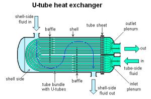 A hőcserélő hatékonyan működik